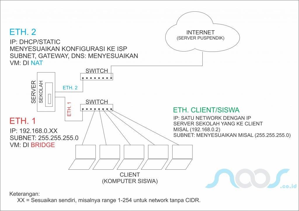 Topologi Ujian Nasional Berbasis Komputer (UNBK)