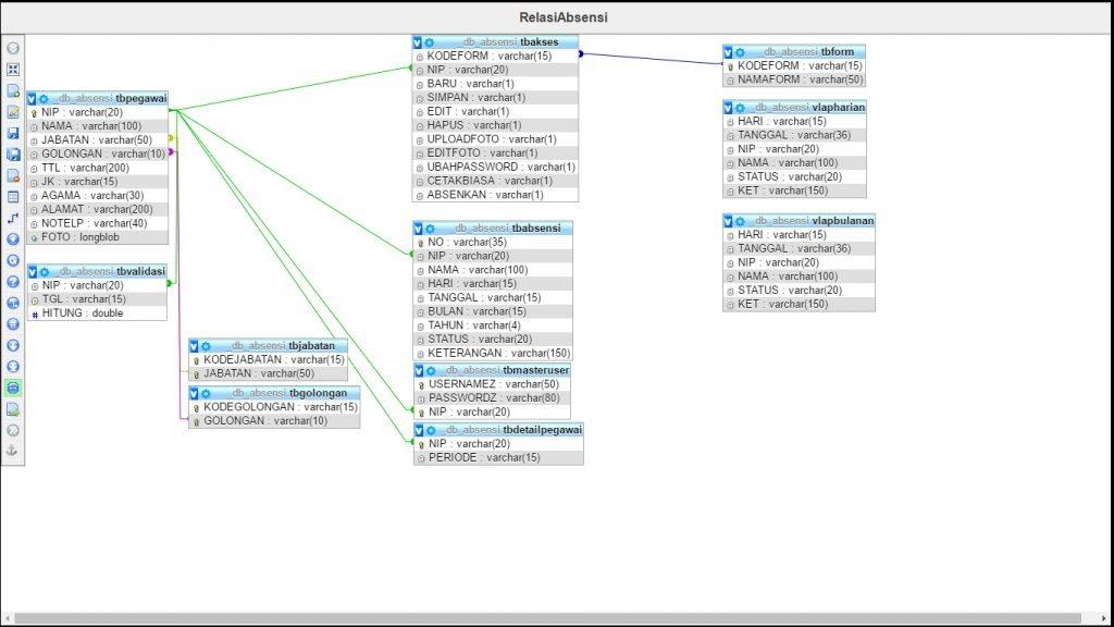 Database Aplikasi Absensi Baru